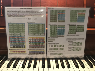 Piano scale and arpeggio fingering card